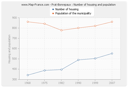 Prat-Bonrepaux : Number of housing and population