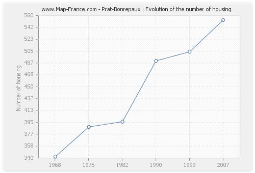 Prat-Bonrepaux : Evolution of the number of housing