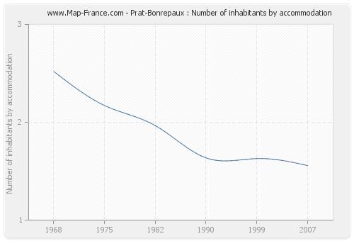 Prat-Bonrepaux : Number of inhabitants by accommodation