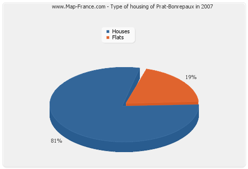 Type of housing of Prat-Bonrepaux in 2007