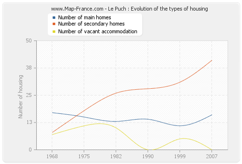 Le Puch : Evolution of the types of housing