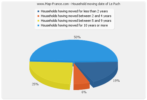 Household moving date of Le Puch