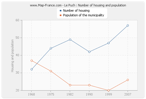 Le Puch : Number of housing and population