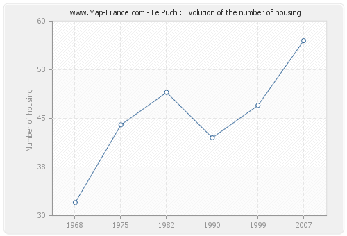 Le Puch : Evolution of the number of housing