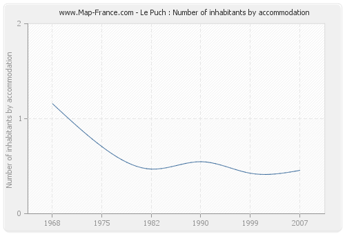 Le Puch : Number of inhabitants by accommodation