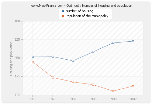 Quérigut : Number of housing and population