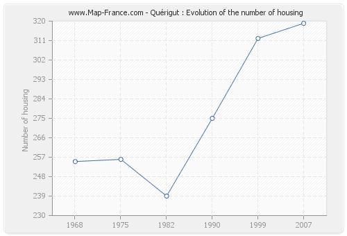Quérigut : Evolution of the number of housing