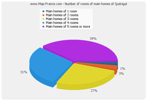 Number of rooms of main homes of Quérigut