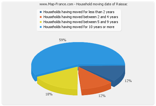 Household moving date of Raissac