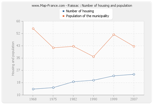 Raissac : Number of housing and population