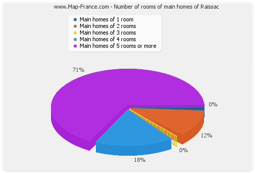 Number of rooms of main homes of Raissac