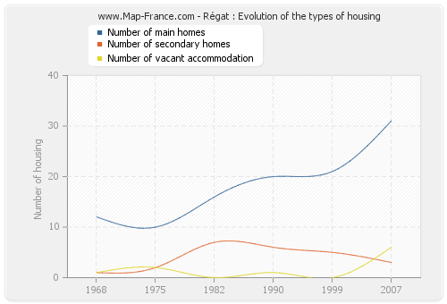 Régat : Evolution of the types of housing