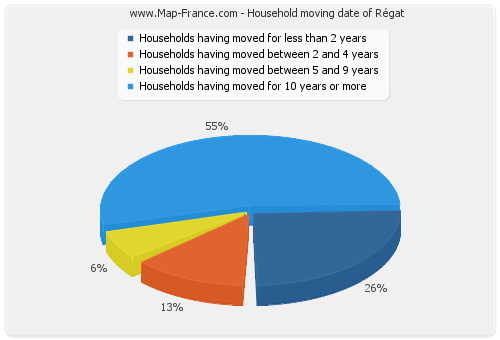 Household moving date of Régat