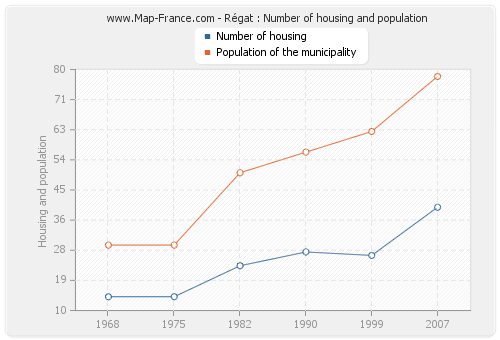 Régat : Number of housing and population