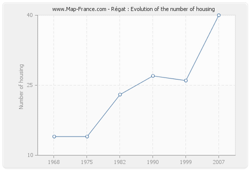 Régat : Evolution of the number of housing