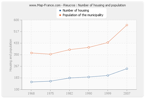 Rieucros : Number of housing and population