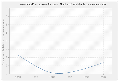 Rieucros : Number of inhabitants by accommodation