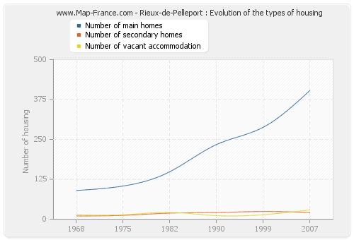 Rieux-de-Pelleport : Evolution of the types of housing