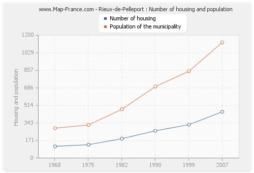 Rieux-de-Pelleport : Number of housing and population