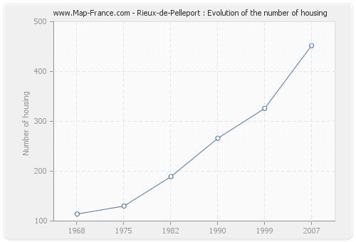 Rieux-de-Pelleport : Evolution of the number of housing