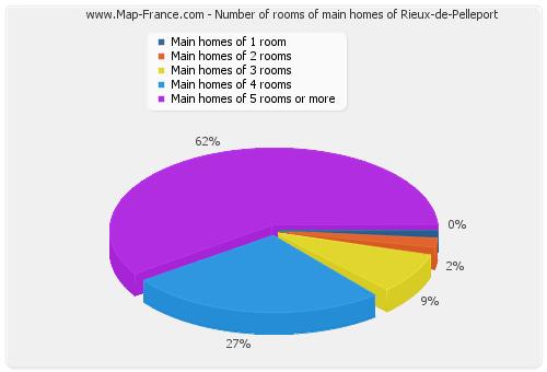 Number of rooms of main homes of Rieux-de-Pelleport