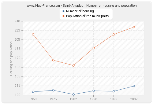 Saint-Amadou : Number of housing and population