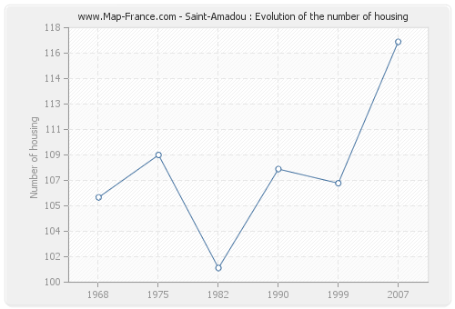 Saint-Amadou : Evolution of the number of housing