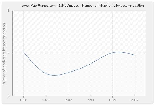 Saint-Amadou : Number of inhabitants by accommodation