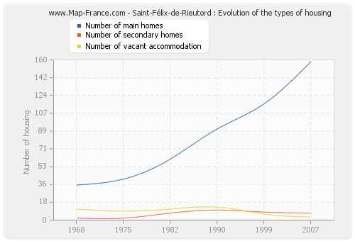Saint-Félix-de-Rieutord : Evolution of the types of housing