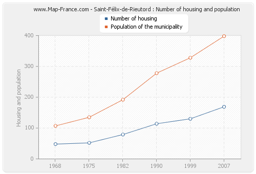 Saint-Félix-de-Rieutord : Number of housing and population