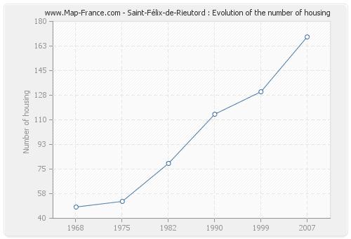 Saint-Félix-de-Rieutord : Evolution of the number of housing