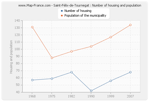 Saint-Félix-de-Tournegat : Number of housing and population