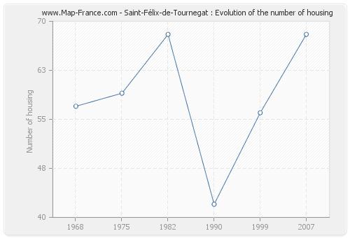 Saint-Félix-de-Tournegat : Evolution of the number of housing