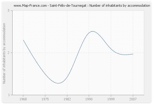 Saint-Félix-de-Tournegat : Number of inhabitants by accommodation