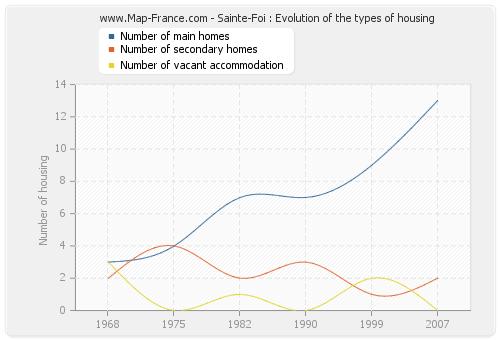 Sainte-Foi : Evolution of the types of housing