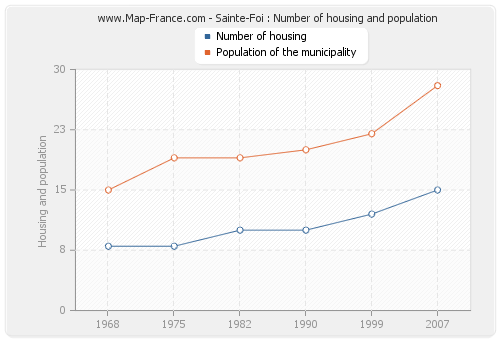 Sainte-Foi : Number of housing and population
