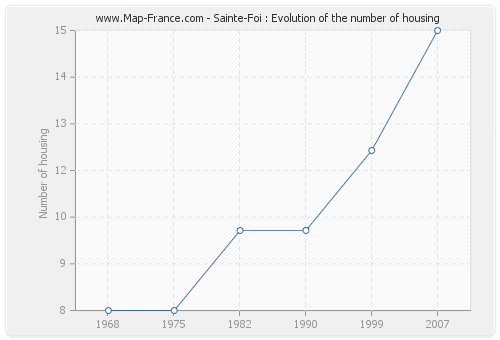 Sainte-Foi : Evolution of the number of housing