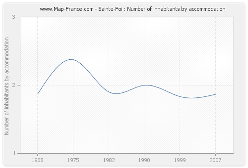 Sainte-Foi : Number of inhabitants by accommodation