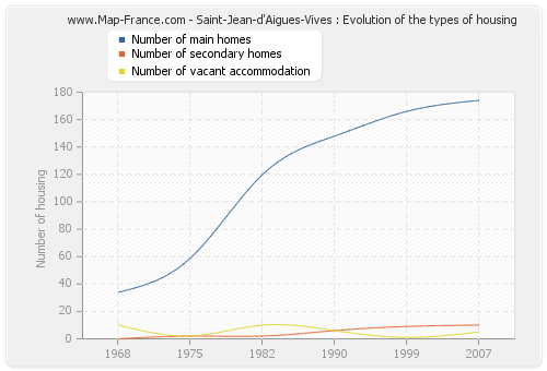 Saint-Jean-d'Aigues-Vives : Evolution of the types of housing