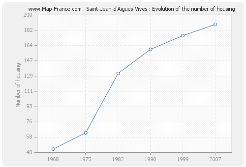 Saint-Jean-d'Aigues-Vives : Evolution of the number of housing