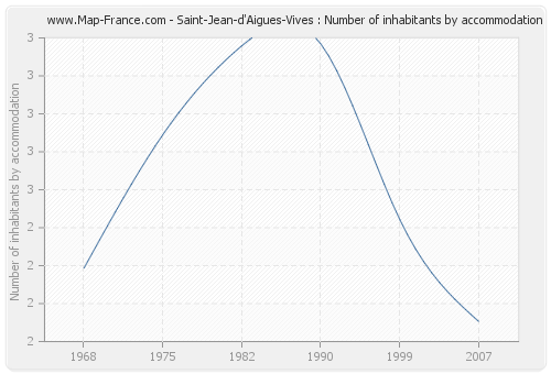 Saint-Jean-d'Aigues-Vives : Number of inhabitants by accommodation