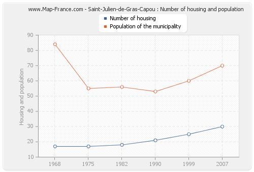 Saint-Julien-de-Gras-Capou : Number of housing and population