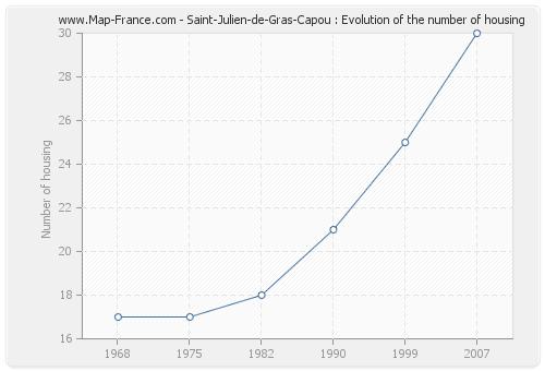 Saint-Julien-de-Gras-Capou : Evolution of the number of housing