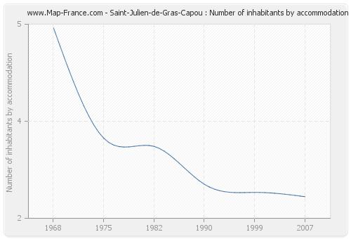 Saint-Julien-de-Gras-Capou : Number of inhabitants by accommodation