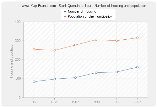 Saint-Quentin-la-Tour : Number of housing and population
