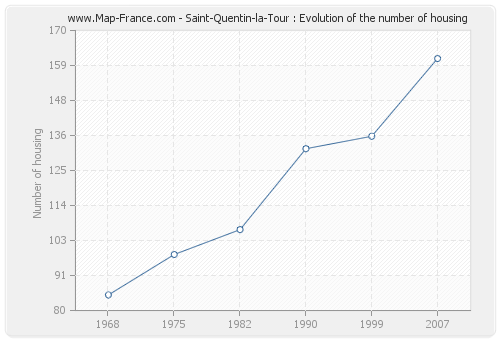 Saint-Quentin-la-Tour : Evolution of the number of housing
