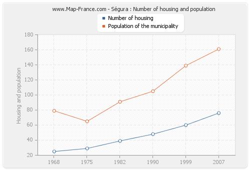 Ségura : Number of housing and population