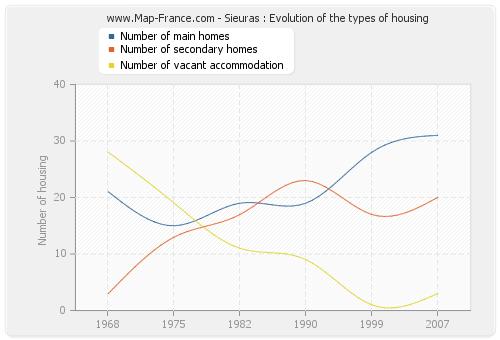 Sieuras : Evolution of the types of housing