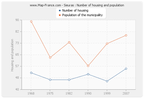 Sieuras : Number of housing and population