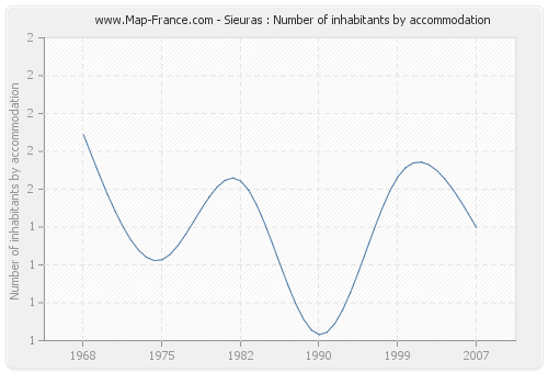 Sieuras : Number of inhabitants by accommodation